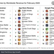 『PUBG Mobile』が20年2月の世界モバイルゲーム売上ランキングで1位 『モンスト』が「鬼滅の刃」コラボで3位に【Sensor Tower調査】