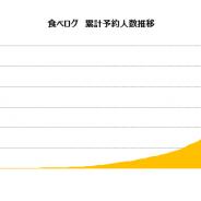カカクコム、「食べログ」ネット予約サービスの利用者が累計6000万人を突破!