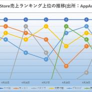 決算発表で注目された『ウマ娘』首位独走 競馬ファンの認知向上 『モンスト』『パズドラ』『プロスピ』『原神』『荒野行動』が2位争い App Store振り返り