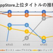 週明けに『モンスト』が「超・獣神祭」で首位回復するも、その後4日間は『ウマ娘』の独壇場…App Store売上ランキングの1週間を振り返る