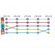 『モンスト』『FGO』が5日連続で首位と2位をキープ ブシロードの新作『ロストディケイド』が初のトップ30入り…Google Play売上ランキングの1週間を振り返る