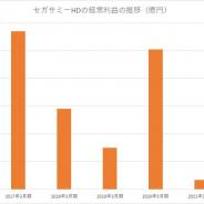 セガサミー、22年3月期は経常益1066%増の200億円と急回復の見通し 遊技機が黒字転換、ゲームは反動減で減収減益に