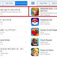 バンナム『ドラゴンボールZ ドッカンバトル』が日米英仏独加のApp Store売上ランキングで同時に首位獲得!