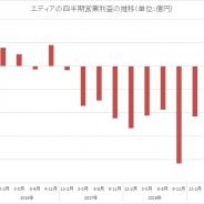 エディア、第4四半期の売上高は5四半期連続で5億円台達成 営業赤字は3200万円と1億0800万円から大きく改善