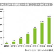 【サイバーエージェント調査】O2O広告市場、2023年には18年比で12倍の1616億円に