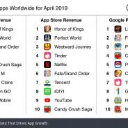 『FGO』、4月の世界アプリ売上ランキングで3位に 『ポケモンGO』8位、『モンスト』はGoogle Playのみ10位【Sensor Tower調査】