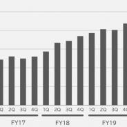 インフォコムの「めちゃコミック」、四半期で初の売上100億円突破 営業益も80%増の19億円に拡大