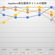『FGO』独走から一転、『プリコネR』や『DQウォーク』らがしのぎ削る 期待作『アークナイツ』好発進 App Store売上ランキングの振り返り
