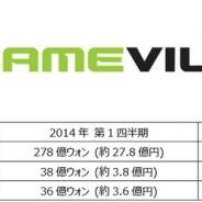 韓国GAMEVIL、2014年度第1四半期の売上が過去最高を記録…『Dragon Blaze』が寄与。2Qは海外向けに新作8タイトルを配信予定