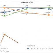 『モンスト』が最多の首位を獲得 『ドッカンバトル』『デレステ』とバンナムタイトルも好調…App Store1週間を振り返る