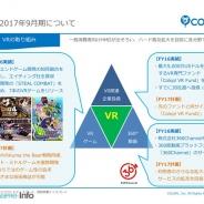 コロプラ、16年9月期は7本のVRゲームをリリース 期末で106名がVR事業に従事 VRファンドは1号と同規模の2号ファンドも設立へ