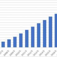 セガトイズ、家庭用プラネタリウム「ホームスター」シリーズ累計販売台数が170万台突破 巣ごもり需要で急伸、前年比190%の販売台数を記録