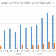 KLab、10-12月期はQonQで減収・営業減益も計画を上回る着地に 減損損失など9.5億円の特損計上で最終赤字転落