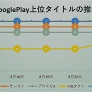 水着サーヴァント3騎新登場の『FGO』が首位独走 『モンスト』が2位、『プロスピA』が3位をキープし続けるなど上位陣は不動…Google Play売上ランキングの1週間を振り返る