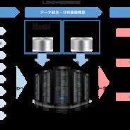 マイクロアド、データを軸とした企業のマーケティング基盤構築サービス 「UNIVERSE」を提供開始