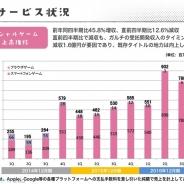 カヤック、ソーシャルゲームの7~9月期売上高は45.8%増の7.88億円…ぼくらの甲子園とキン肉マン貢献、新陳代謝と開発強化で17年は複数リリース