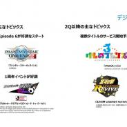 セガサミーHD、デジタルゲームの営業利益が23億円と黒字転換 『PSO2』と『サカつくRTW』貢献、タイトル譲渡益も