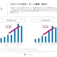 アカツキの決算説明資料より…海外事業売上高は前年同期比2.2倍、利益も2.3倍に拡大 3Qも『ドッカンバトル』は11の国と地域で首位獲得