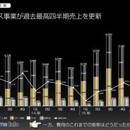 クルーズ、2Qは売上高33%増、営業益2倍と大幅増収増益 EC事業は過去最高の四半期売上高を更新 中核事業をゲームからECへと事業構造を転換へ