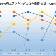 『FGO』『ウマ娘』『プロスピ』『モンスト』『パズドラ』が激しい首位争い 新作『白夜極光』好発進、次週『アイドリープライド』登場 App Store振り返り