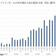 バンナムHD、『ドラゴンボール』関連の20年3月期の売上高は4.5%増の1349億円、1~3月も470億円と過去最高を更新 IP別売上高を開示