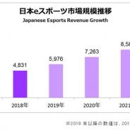 【Gzブレイン調査】2018年の国内eSports市場は13倍の48.3億円と急拡大 2022年には99.4億円に