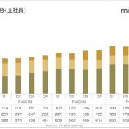 【スマホゲーム会社の雇用動向】ミクシィ、20年3月末の従業員数は6名増加の1040名