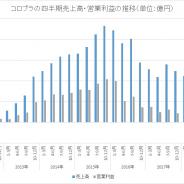 コロプラ、19年1~3月の営業利益は6億9100万円と黒字転換