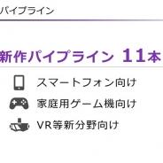 """ガンホー、""""日本ファースト""""から世界配信を前提とした新作開発に注力 パイプラインは1本増えて11本に"""