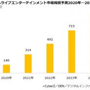 デジタルライブエンターテインメント市場規模は急拡大 2023年に700億円超、2024年には約1000億円へ CyberZ調査