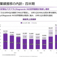 ガンホーの決算説明会資料より…世界展開で『Ragnarok M』の売上寄与拡大 主力の『パズドラ』も高水準のMAU持続で回復傾向に