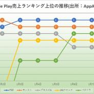 『FGO』が1月3日から6日連続で首位キープと圧倒 『モンスト』は元旦と2日に首位獲得 シーズンオフも『プロスピA』好調際立つ Google Play振り返り