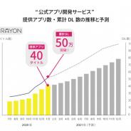 """CRAYON、""""公式アプリ開発サービス""""を利用して開発されたアプリが計40アプリ・累計50万DLを突破"""