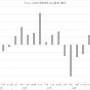 ドリコム、7~9月の営業益はQonQ54%増の2億円 3四半期連続の黒字に