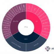 App Annie Japan、『Game IQ』をリリース! ジャンルやマネタイズモデルなどより細分化した形で分析可能に