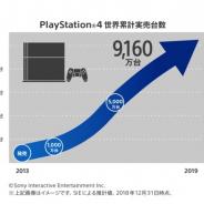 SIE、PS4販売が9160万台を突破 年末商戦期における実売は560万台以上に