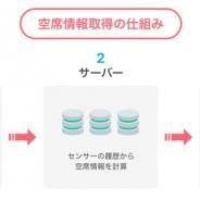 ヤフー、IoTを使った居酒屋空席情報の実証実験 人感センサーの活用で自動で情報配信