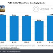 『PUBG Mobile』、これまでに51億ドル(約5609億円)を稼ぐ 1日の売上は約8億円【Sensor Tower調査】