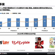 スクエニHDの出版事業、売上高23%増の48億円、営業益30%増の17億円と増収増益 マンガアプリ「マンガUP!」と紙媒体が販売好調
