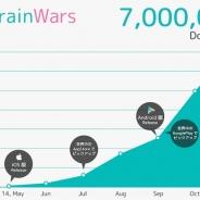 トランスリミットのリアルタイム対戦型頭脳ゲーム『BrainWars』が世界累計700万DLを突破!