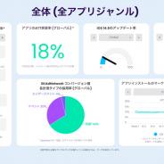 AppsFlyer Japan、iOS14とATTフレームワークに関するユーザー動向レポートを発表…ATT導入後、アプリのトラッキングを許可したユーザーは全体の40%