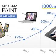 セルシス、「CLIP STUDIO PAINT」が世界累計出荷本数が1000万本を突破したと発表