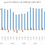 gumi、第1四半期はQonQで営業赤字幅拡大 新作開発費など先行投資で 続く第2四半期も赤字幅は拡大する見通し