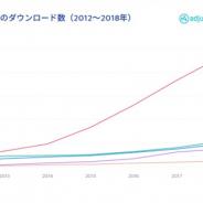 adjustとApp Annie、「モバイルファイナンスレポート2019」を発表 ファイナンスアプリの使用が最も多いのはアジア太平洋地域