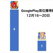『モンスト』が4日連続の首位に『FGO』が巻き返す 『FFBE幻影戦争』がTOP10定着など…今週のGooglePlayランキングを振り返る