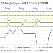 アプリマーケティング研究(8) ガンホー、エイリムなどが「トップデベロッパー」へ。3月GooglePlayゲーム売上ランキングまとめ