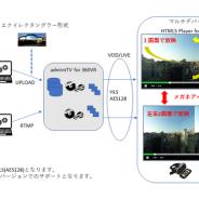 デジタルクルーズ、「admintTV」にて360°VR動画配信サービスを発売  HTML5-PlayerにてVR動画の放映を実現