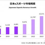 2020年の国内eスポーツの市場規模は66.8億円 24年には180億円超に拡大と予測 ファミ通調査