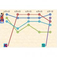 『荒野行動』と『パズドラ』が首位攻防 colyの『魔法使いの約束』が初のトップ10入り 売り切り型の『DQM2』もランクイン…App Store売上ランキングの1週間を振り返る