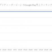 『ウマ娘』連続首位は111日でストップもすぐに差し返す 『FGO』115日ぶり首位 新作『二ノ国』『白夜極光』躍動 Google Play振り返り